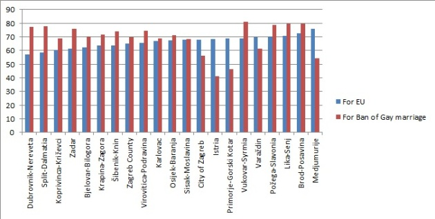 Croatian ref percent